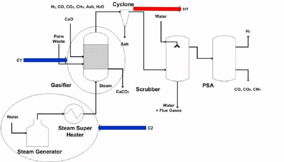 Process flowsheet for hydrogen production from palm waste