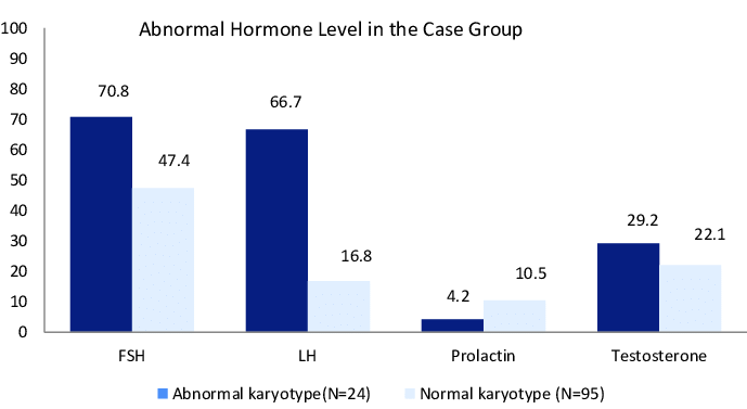 Distribution of an Abnormal Hormone Level in Cases Group ...