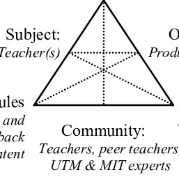 (PDF) Enriching STEM curriculums with integration of MIT