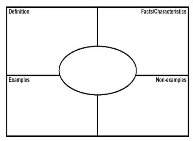 graphic model organizer frayer diagram