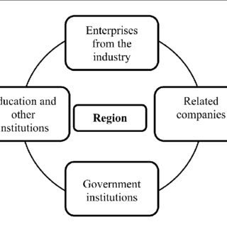 (PDF) REGIONAL CLUSTER INITIATIVES AS A DRIVING FORCE FOR