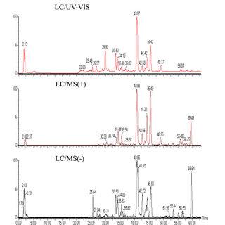 PhytomicsQC. PhytomicsQC integrates technologies for