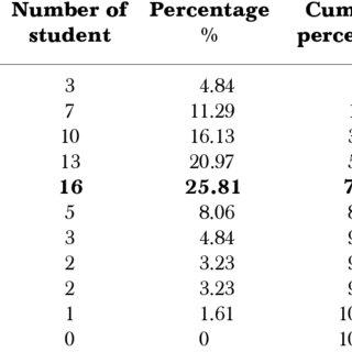 Minimum and maximum score for each letter grade, percent