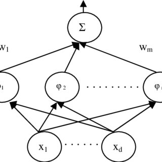 (PDF) Function approximation using artificial neural networks