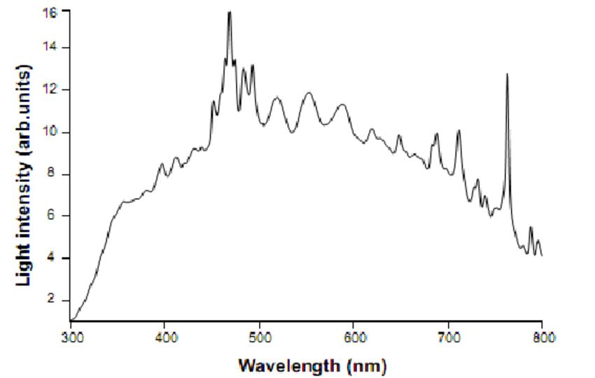 Light intensity vs. wavelength of an xenon lamp, recorded