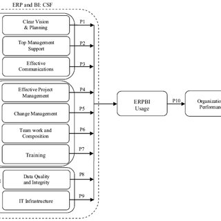 (PDF) Conceptual model of enterprise resource planning and