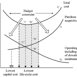 (PDF) IMPACT OF LIFE CYCLE COST ANALYSIS ON THE PONTOON