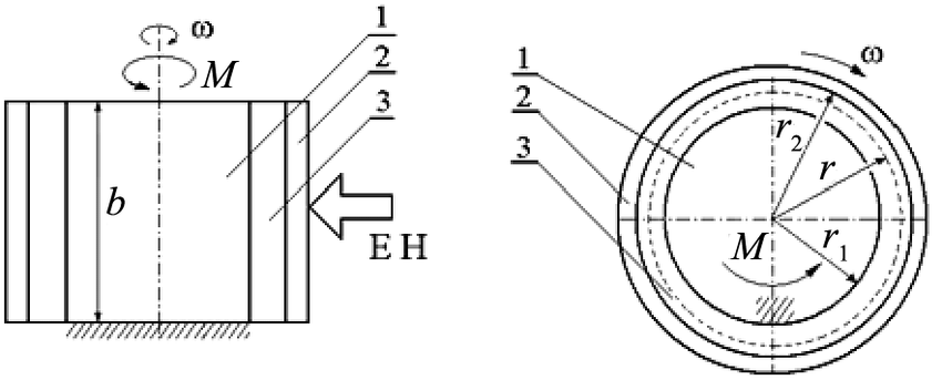 Scheme diagram of the viscous clutch or brake: 1