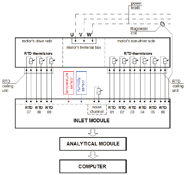 Simplified block diagram of the measuring unit of a cement