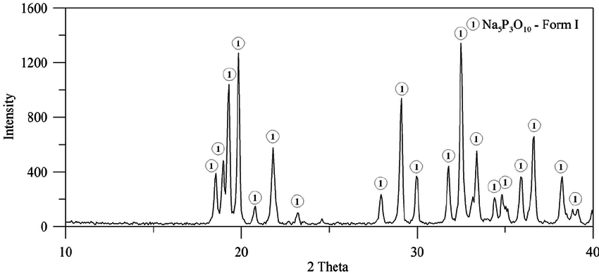 The X-ray diffraction of the high bulk density STPP Form I
