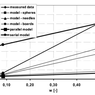 Thermal conductivity of CNL in dependence on moisture