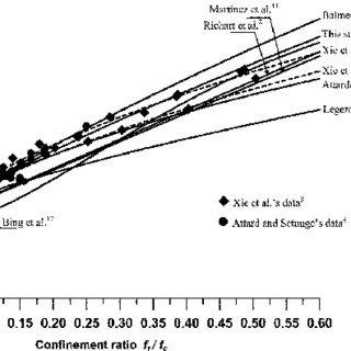 (PDF) Evaluation of Strength Criteria for Very-High