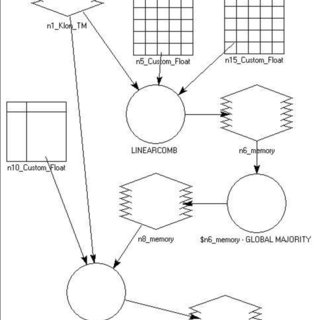 (PDF) Data flow diagrams in geographic information systems