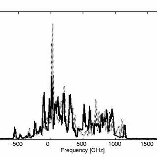 The laser diode array emission spectrum (I=11 A, T=23.4°C