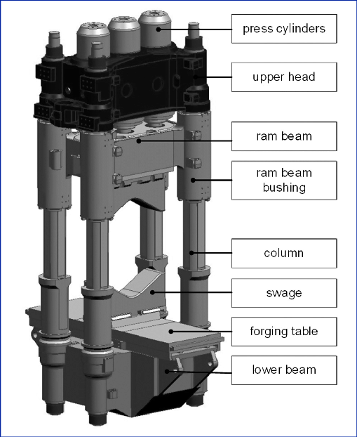 hydraulic forging press ckv