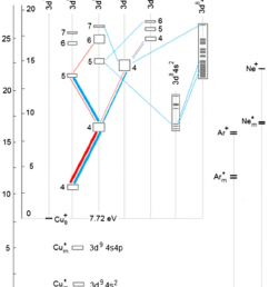 simpli fi ed grotrian diagram of cu ii in a glow discharge in argon and neon [ 850 x 1015 Pixel ]