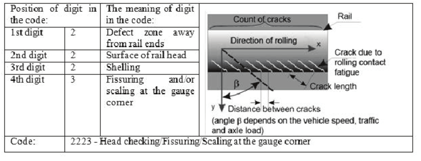 The principle of coding for HC rail defect according to