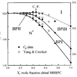 Specific heat C p ac of racemic MBBPC. The symbols denote