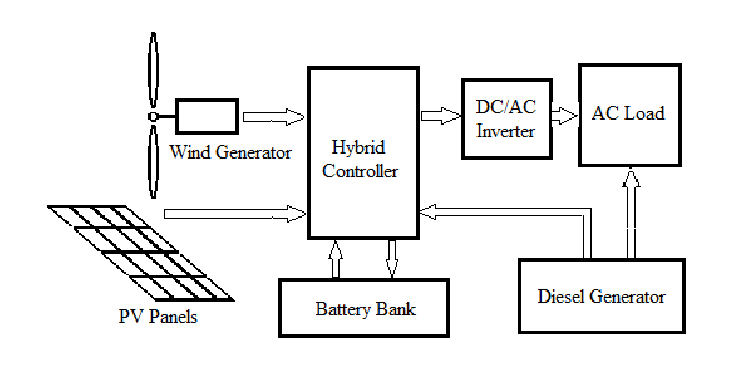 General diagram of a hybrid system for electricity