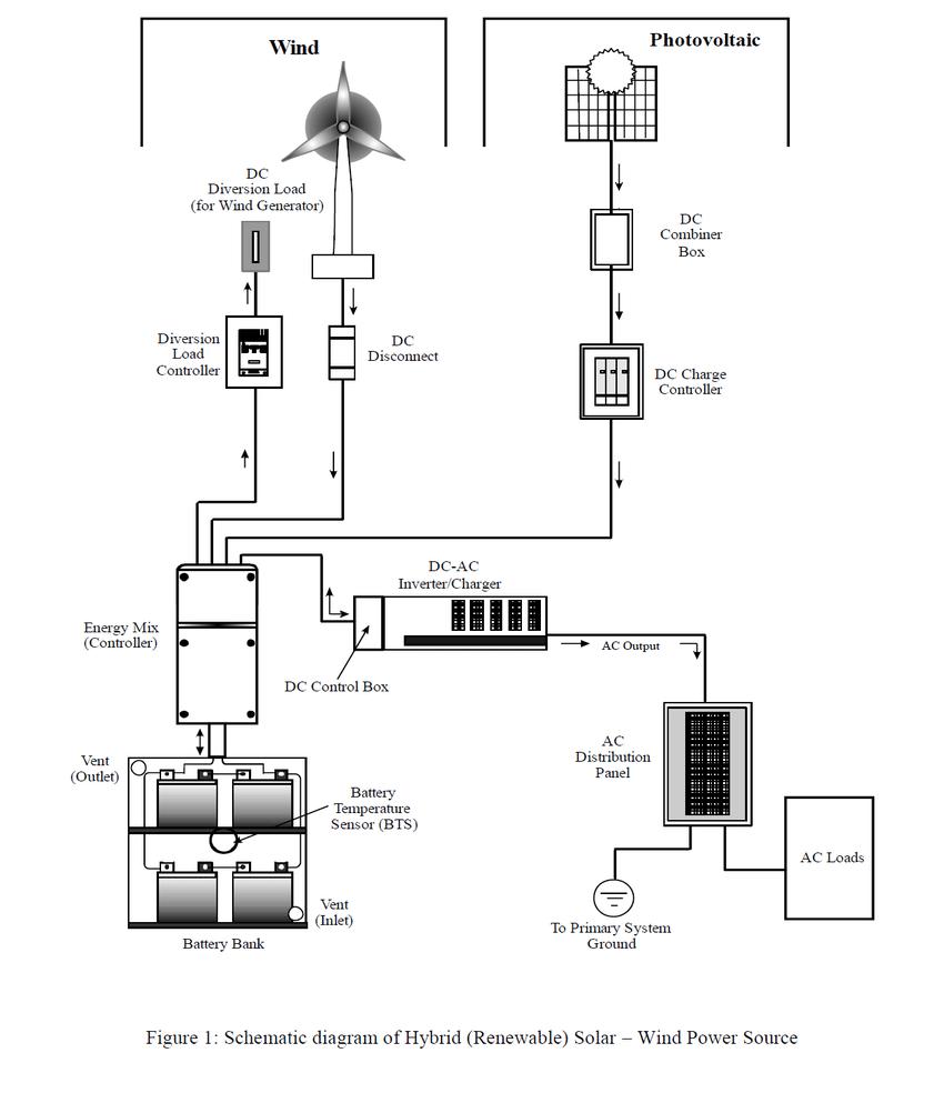 Schematic diagram of hybrid (renewable) solar-wind power