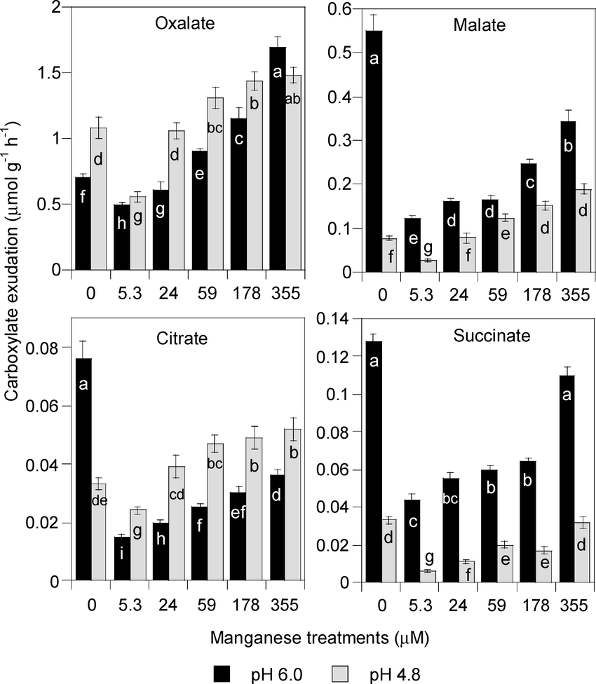 medium resolution of carboxylates exuded by white clover growing in nutrient solution with different mn and ph levels