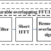 (PDF) A reconfigurable overlapping FFT/IFFT filter for ECG