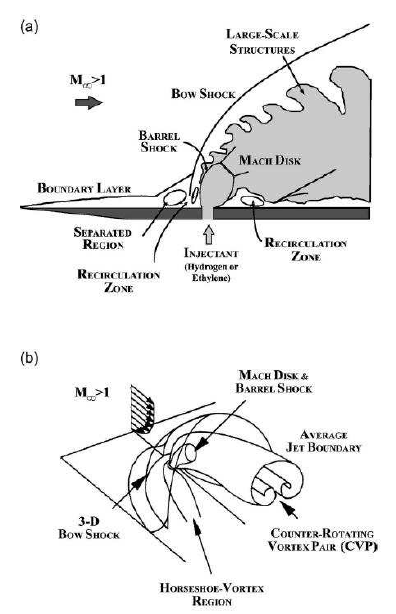 Schematic diagram of a transverse jet into a supersonic