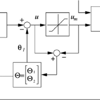 Step responses of the outputs of first and second order