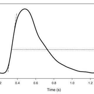 (PDF) Automatic noninvasive measurement of systolic blood