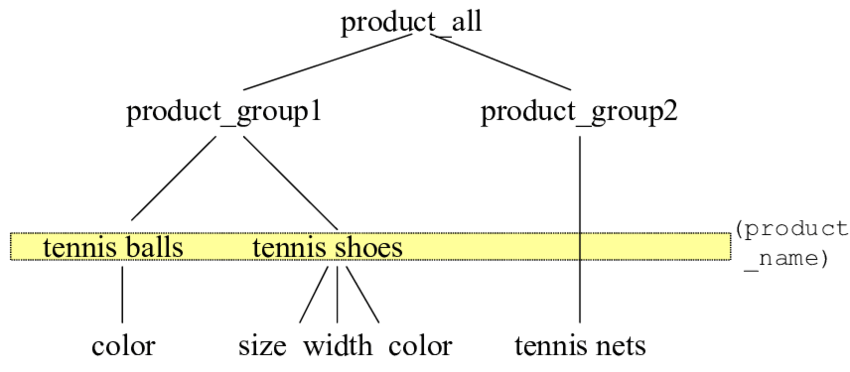 functional dependency diagram 4 wire trailer lights the product taxonomy with a weak download