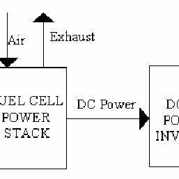 (PDF) Dynamic simulation of a PEM fuel cell system
