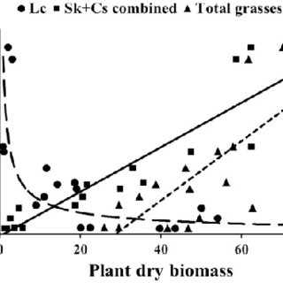 (PDF) Quantitative Analysis of Plant Consumption and