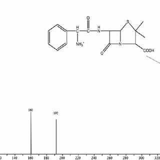 Mass spectra of thermal degradation product of ampicillin