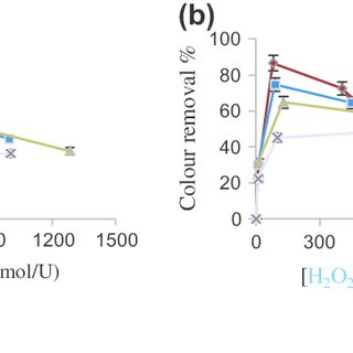 UV-vis spectrum of amido black (a) and amaranth (b