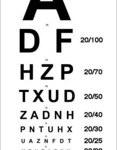 Snellen chart for testing visual acuity also download scientific diagram rh researchgate
