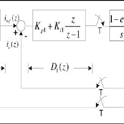 (PDF) Double-loop PI controller design of the DC-DC boost