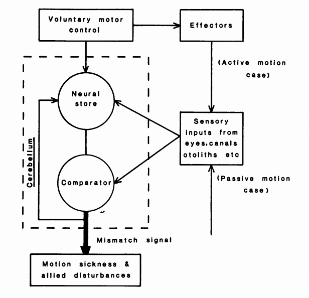 1: Neural mismatch model of sensory conflict theory