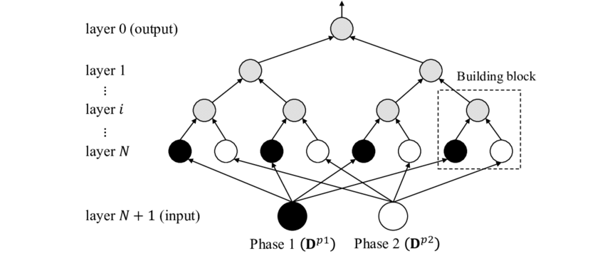 Illustration of material network with depth N=3. The nodes