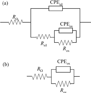 Equivalent electrical circuits used for the impedance