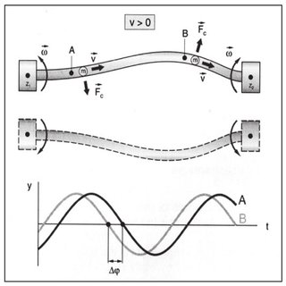 Coriolis forces and oscillation geometry in measuring
