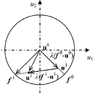 (PDF) A hybrid chaos control approach of the performance