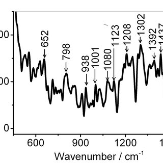 (PDF) Application of Raman spectroscopy in detection of