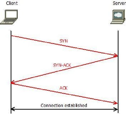 tcp three way handshake diagram block visio template download scientific