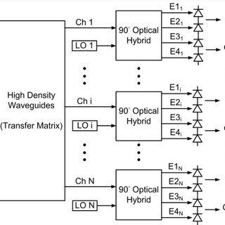 The block diagram of proposed N×N on-chip MIMO system