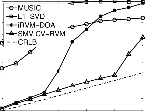 DOA estimation RMSE of MUSIC, L1-SVD, iRVM-DOA and SMV CV