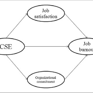 (PDF) How can core self-evaluations influence job burnout