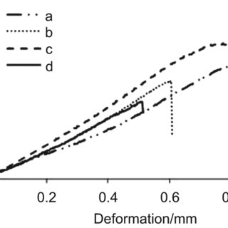 Graphical representation of TGF-ß1 expression between test