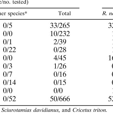 Results of RT-PCR and ELISA for hantavirus infection of rodents by ...