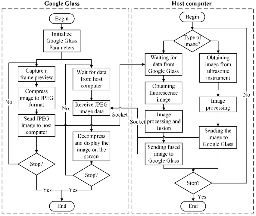 Program flow diagram for image acquisition, processing