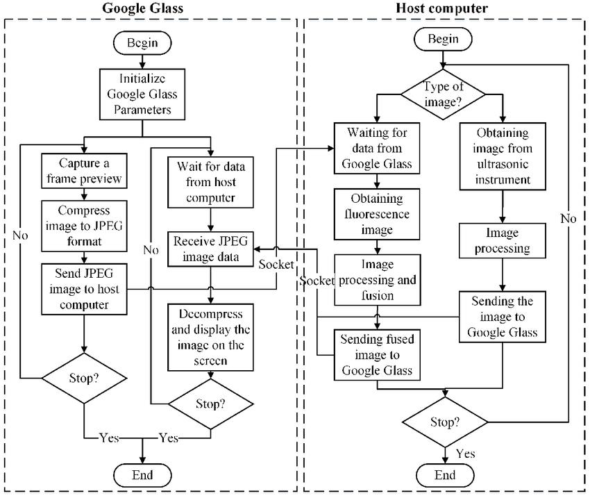 Program flow diagram for image acquisition, processing